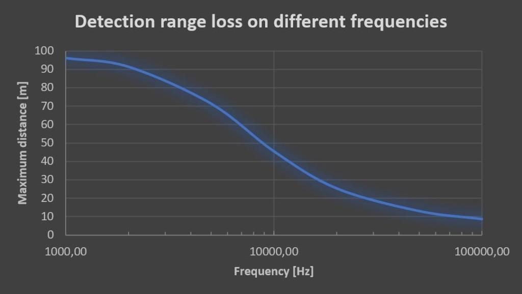 A graph on how the maximum distance from the sound source and the frequency level affect the detection range loss