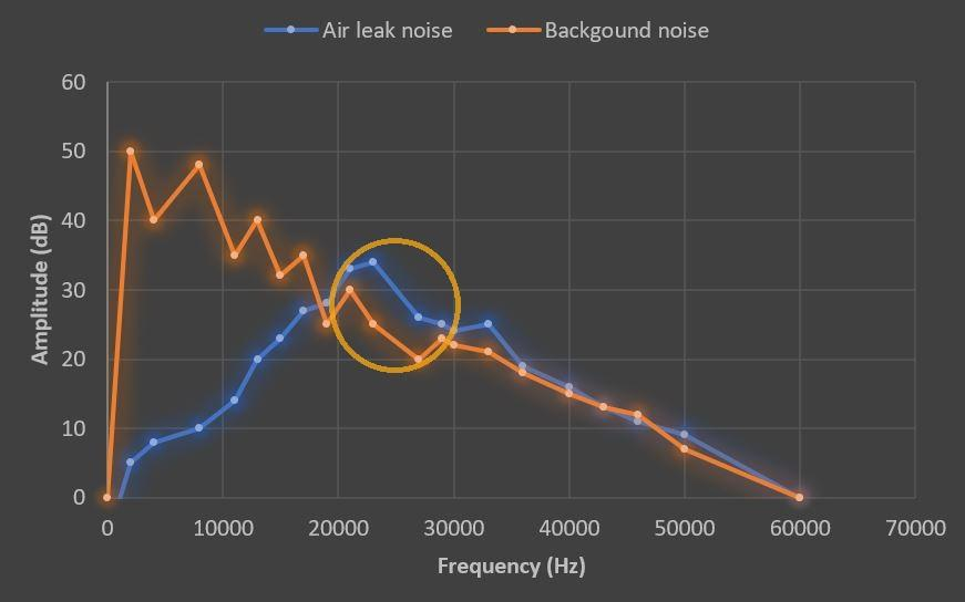 A graph on how the frequency and amplitude of air leak sound and background noise affect the optimal frequency for air leak detection